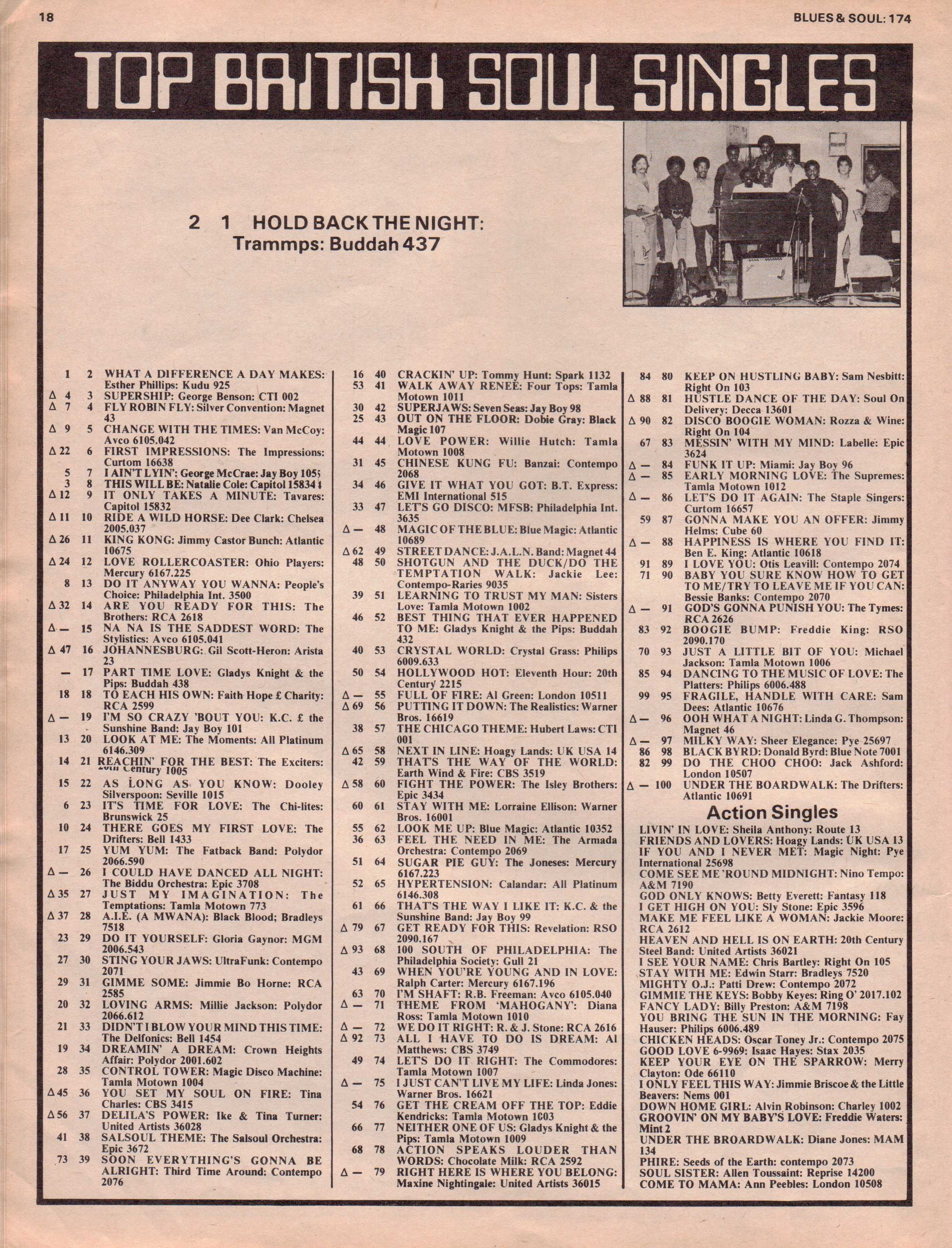 Blues & Soul 174 Chart